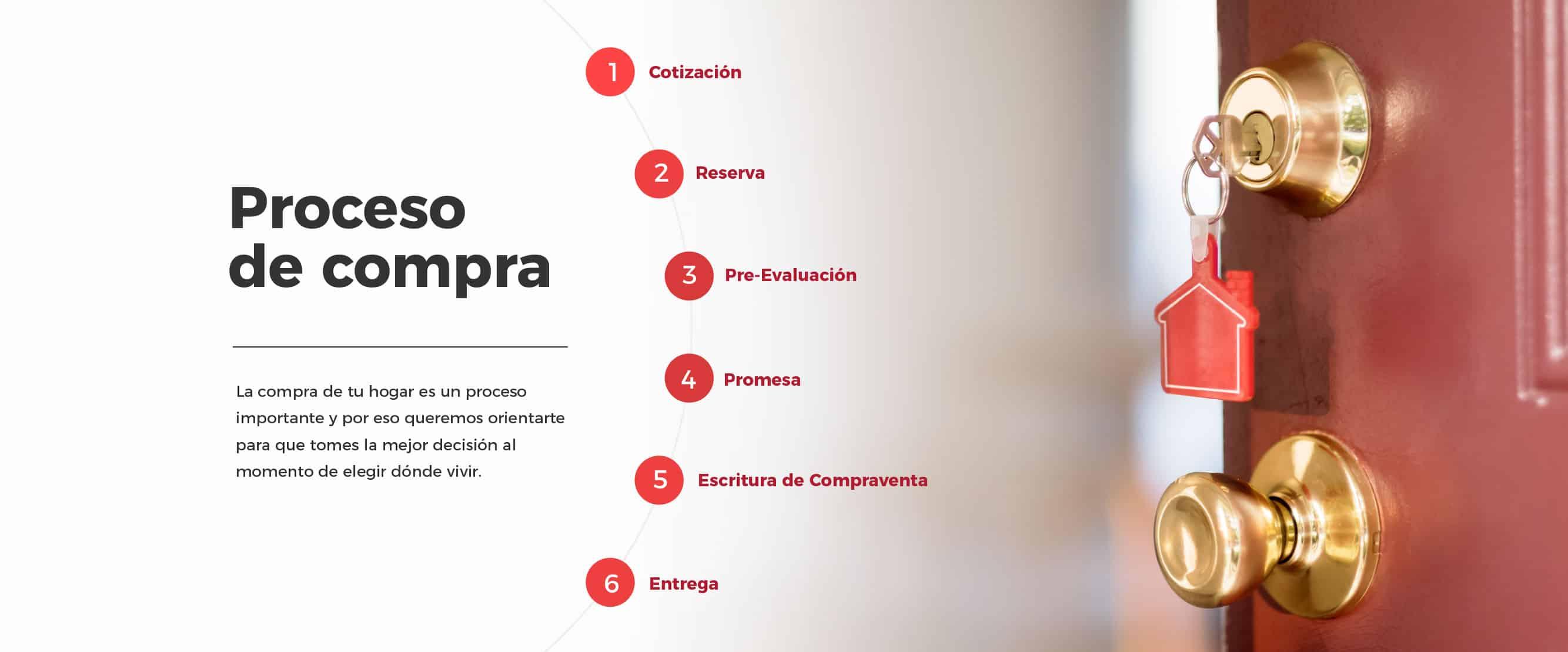 Proceso de compra Avellaneda